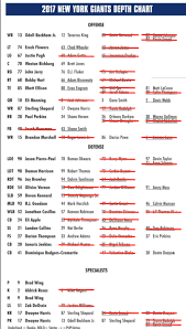 Giants Depth Chart 2018 New York Giants Blue Blooded Giants Final Roster Projection