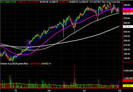 Up To The Minute Stock Charts 3 Big Stock Charts For Tuesday Abbvie S P Global And
