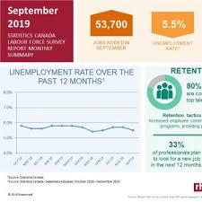 Good Sites To Look For Jobs Canadas 10 Best Job Search Websites Robert Half