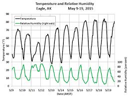 Deep Cold Alaska Weather Climate Eagle Record Heat