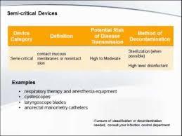 Spaulding Classification Chart Spaulding Classification Sterilization In Healthcare