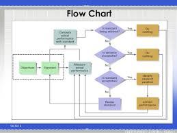 Design Control Process Flow Chart Approaches To Designing Control Systems And The Control Process