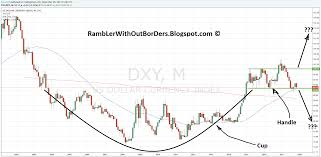 Dxy Chart Rambler Without Borders Gold Price And Us Dollar Index