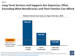 figure 2 long term services and supports are expensive often exceeding what beneficiaries
