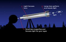 What Kinds Of Light Are These Telescopes Designed To Detect How Do Telescopes Work Nasa Space Place Nasa Science