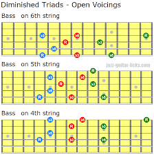 Diminished Triads Open And Closed Voicings For Guitar