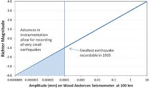 Appendix E Earthquake Size Estimates And Negative