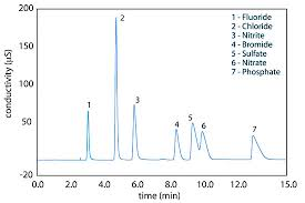 12 6 Other Forms Of Liquid Chromatography Chemistry