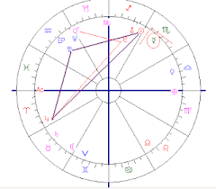 Astropost Birth Chart Of Prodigy Ainan Cawley