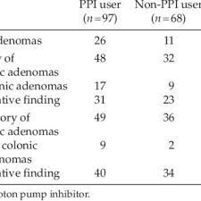 Association Between Proton Pump Inhibitor Treatment In