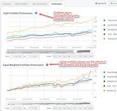 Google Finance My Portfolio Chart Google Finance Portfolio Discontinued An Alternative Portfolio