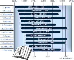 13 Colonies Religion Chart Religion In The Original 13 Colonies Under God In The