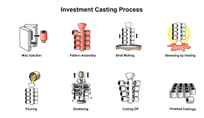 Investment Casting Investment Casting Process Forerunner 3d Printing Mjf