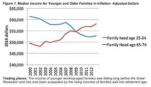 Us Income Disparity Chart Income Inequality In The U S 4 Things You Didnt Know