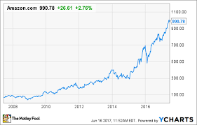Just How Rich Is Jeff Bezos Now The Motley Fool Stunning Uber Stock Quote