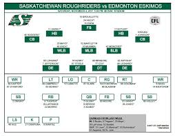 Ottawa Redblacks Depth Chart 2017 Riders Lafrance Ready For Another Snowy Game 980 Cjme