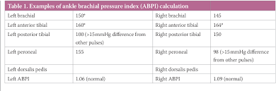 Abpi Calculation Chart Table 1 From Evaluation Of An Automated Ankle Brachial