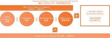 Mtr Organization Chart Advanced Diploma In Railway Engineering Curriculum