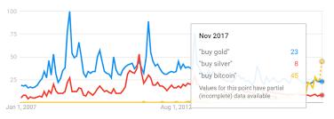 Gold Bullion Recovers Vs Weak Post Fed Dollar As Bitcoin