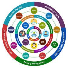 Edusys Preschool Erp Pre K Child Care Management Software