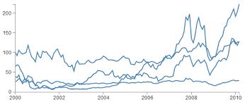 D3 Multi Line Chart Zoom D3 Js Tips And Tricks D3 Js Multi Line Graph With Automatic