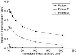 Effect Of Haemolysis On The Cardiac Troponin T Levels In