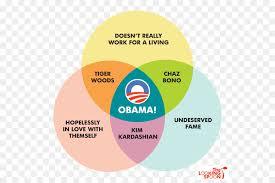 Socialism And Communism Venn Diagram Socialism Communism Capitalism Class Conflict Venn Diagram Others