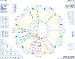 Health Astrology Chart Astrology Mental Health And Britney Spears Oh My Stars