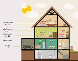 Die Optimalen Raumtemperaturen Für Jeden Raum In Ihrer Wohnung