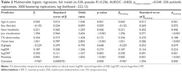 Full Text Multivariate Prediction Model For Suspected Giant