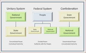State Government Chart Federal System Of Government Pdf At Manuals Library