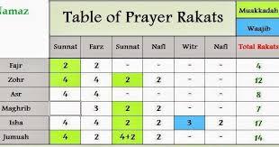 Namaz Rakat Time Table Table Of The Rakats Of Namaz