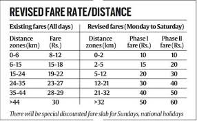Airport Express Fare Chart Metro Money Fares To Be Changed From The 10th Of May 2017