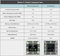 Ps4 Vs Xbox One Vs The Pc Simulated Benchmarks Reveal