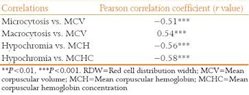Rbc Morphology Grading Chart An Analytical Study On Peripheral Blood Smears In Anemia And