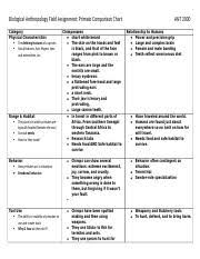Anthropology Chart Bio Fa_matrix Biological Anthropology Field Assignment