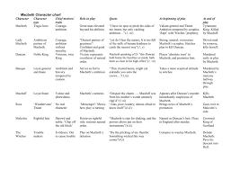 Macbeth Character Chart