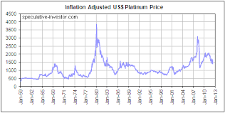 Platinum Price Trend Chart Kitco Commentary