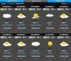 En Hızlı Nusaybin Hava Durumu 15 Gün