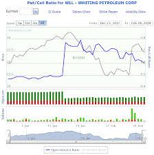 3 Ways To Trade The Put Call Ratio Indicator