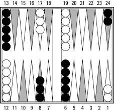 Backgammon Dice Odds Chart Backgammon For Dummies Cheat Sheet Dummies