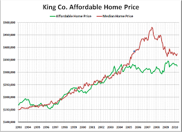 King County Median Home Price Chart Charting How Much Home The Median Income Can Afford