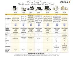 Breast Milk Rules Chart Breast Milk Usage Chart Breast Feeding Chart Breastfeeding