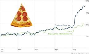 Dominos Rate Chart Pizza Stocks Dominos Papa Johns And Yum Are Hot The Buzz