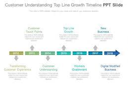 Timeline Ppt Slide Customer Understanding Top Line Growth Timeline Ppt Slide