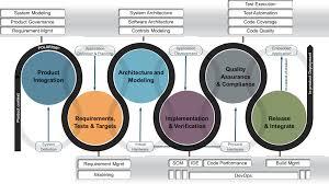 Embedded Designs Mark Johnson Coordinating Automotive Embedded Software Development