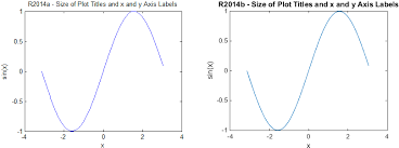 matlab axis font size matlab r2014b graphics part 3 compatibility considerations in the