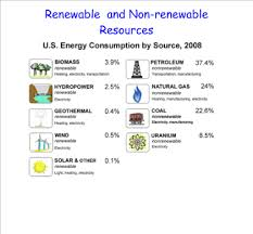 Chart On Renewable And Nonrenewable Resources Renewable And Nonrenewable Resources Remediation Space