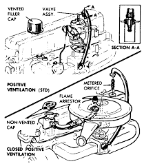 engine pcv valve diagram 60s chevy c10 motor transmission engine pcv valve diagram 60s chevy c10 motor transmission chevy chevy c10 and engine