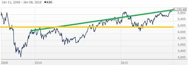 Can Asx Chart Will The Australian Stock Market Rally Continue Investing